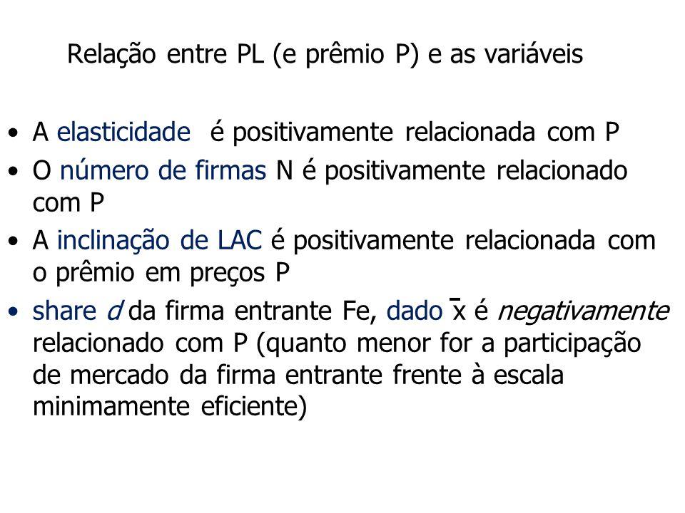 Relação entre PL (e prêmio P) e as variáveis