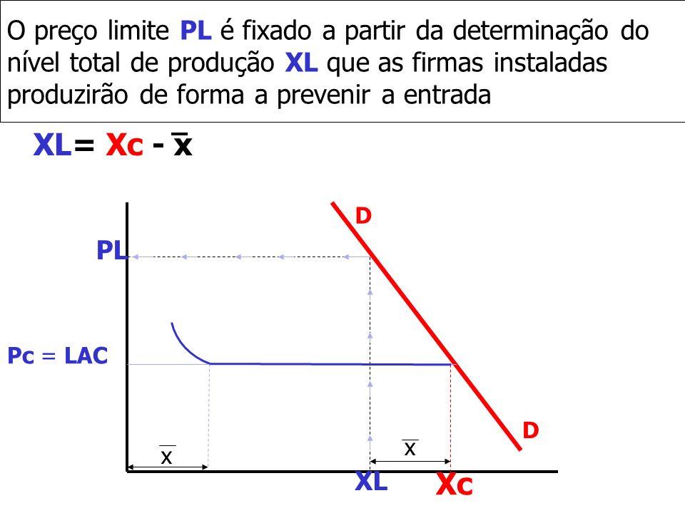 O preço limite PL é fixado a partir da determinação do nível total de produção XL que as firmas instaladas produzirão de forma a prevenir a entrada