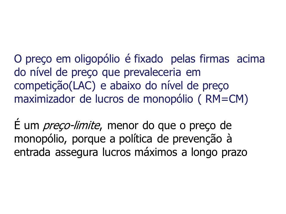 O preço em oligopólio é fixado pelas firmas acima do nível de preço que prevaleceria em competição(LAC) e abaixo do nível de preço maximizador de lucros de monopólio ( RM=CM) É um preço-limite, menor do que o preço de monopólio, porque a política de prevenção à entrada assegura lucros máximos a longo prazo