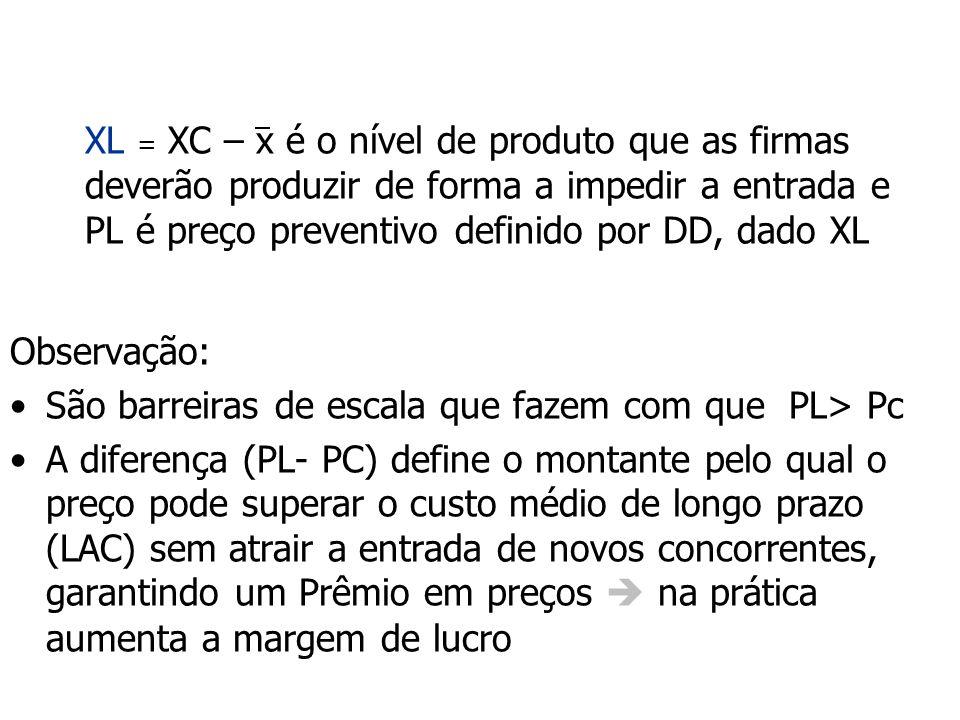 XL = XC – x é o nível de produto que as firmas deverão produzir de forma a impedir a entrada e PL é preço preventivo definido por DD, dado XL