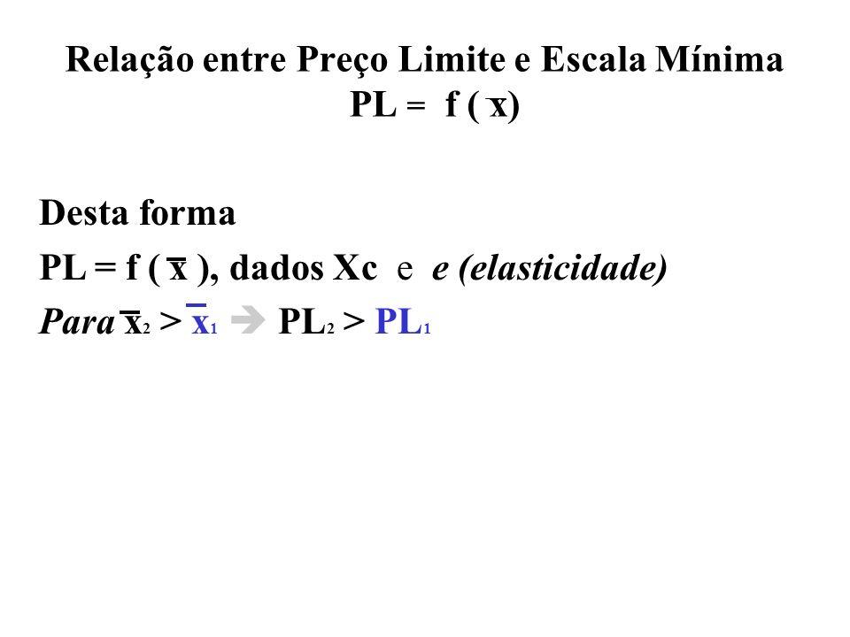 Relação entre Preço Limite e Escala Mínima PL = f ( x)