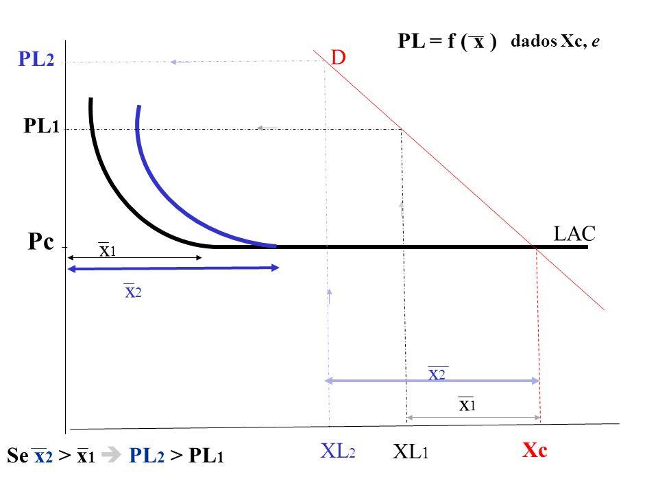 Pc PL = f ( x ) PL2 D PL1 LAC x1 x2 x2 x1 Se x2 > x1  PL2 > PL1