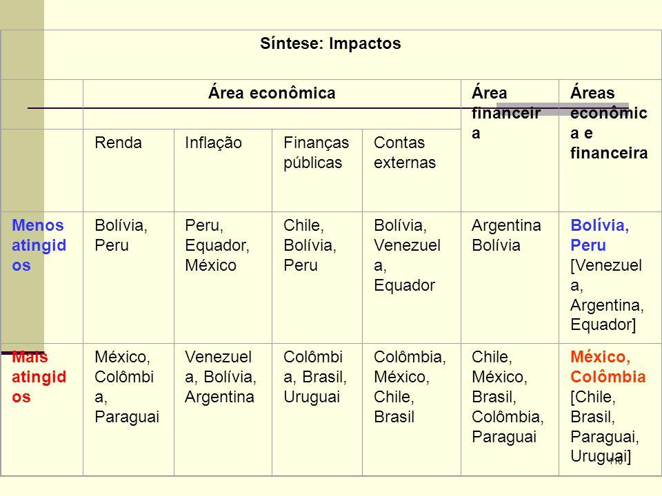 Síntese: Impactos Área econômica. Área financeira. Áreas econômica e financeira. Renda. Inflação.