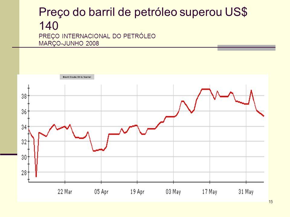 Preço do barril de petróleo superou US$ 140 PREÇO INTERNACIONAL DO PETRÓLEO MARÇO-JUNHO 2008