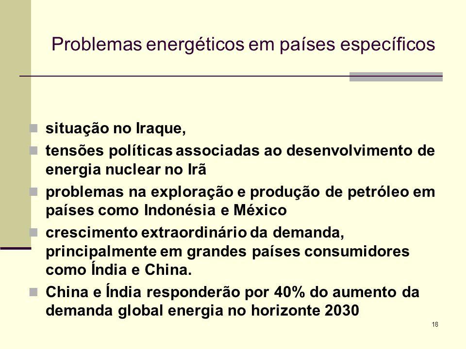 Problemas energéticos em países específicos