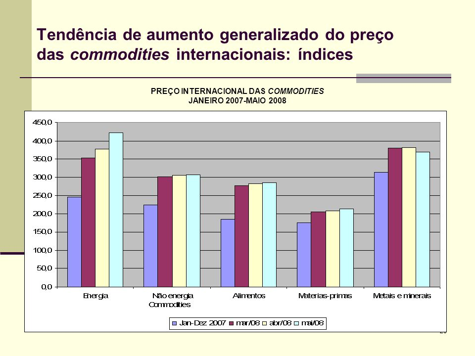 PREÇO INTERNACIONAL DAS COMMODITIES