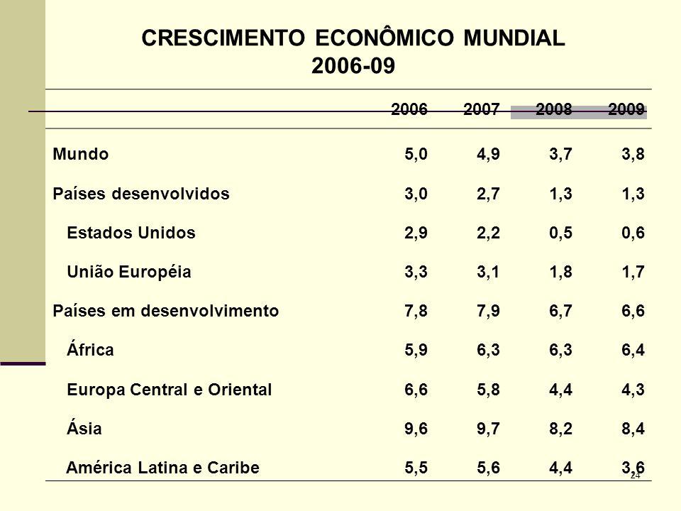 CRESCIMENTO ECONÔMICO MUNDIAL