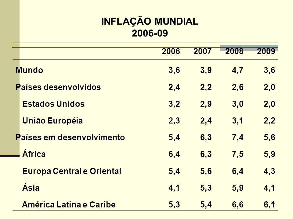 INFLAÇÃO MUNDIAL 2006-09 2006 2007 2008 2009 Mundo 3,6 3,9 4,7