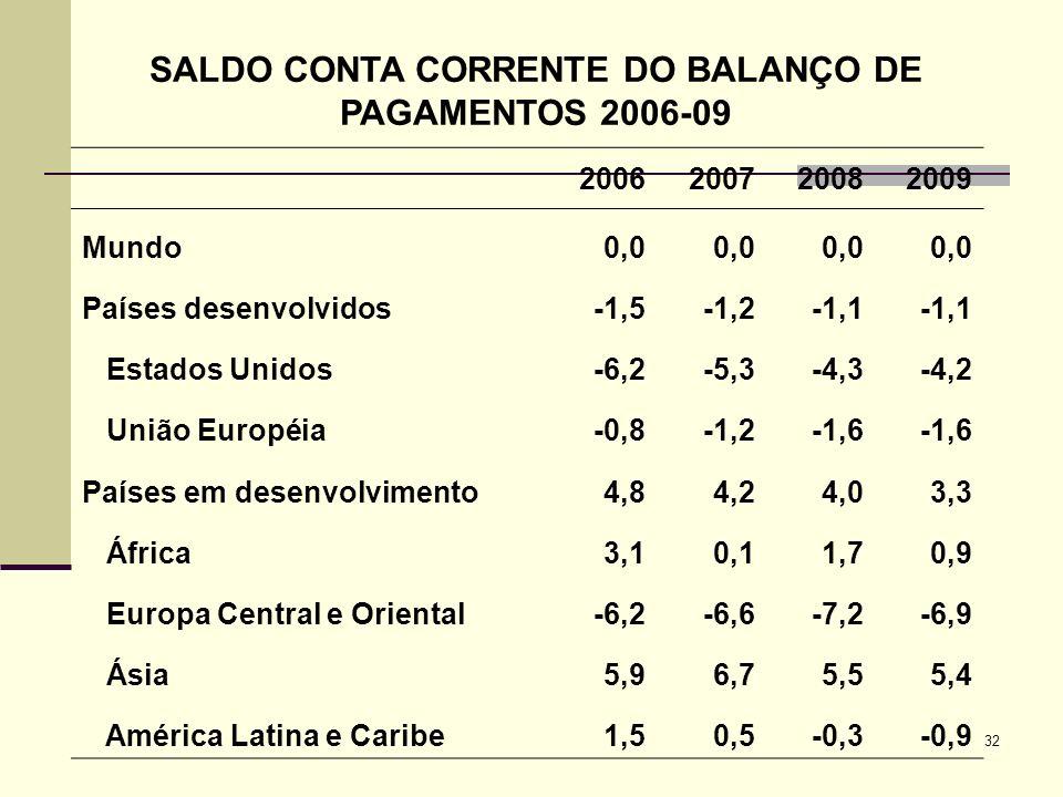 SALDO CONTA CORRENTE DO BALANÇO DE PAGAMENTOS 2006-09