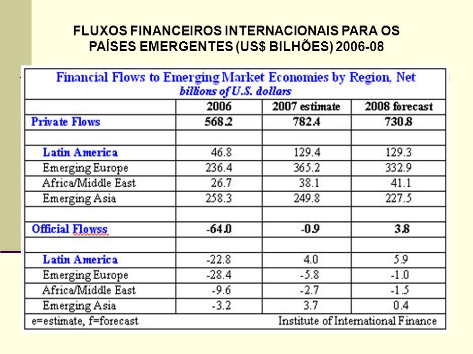 FLUXOS FINANCEIROS INTERNACIONAIS PARA OS PAÍSES EMERGENTES (US$ BILHÕES) 2006-08