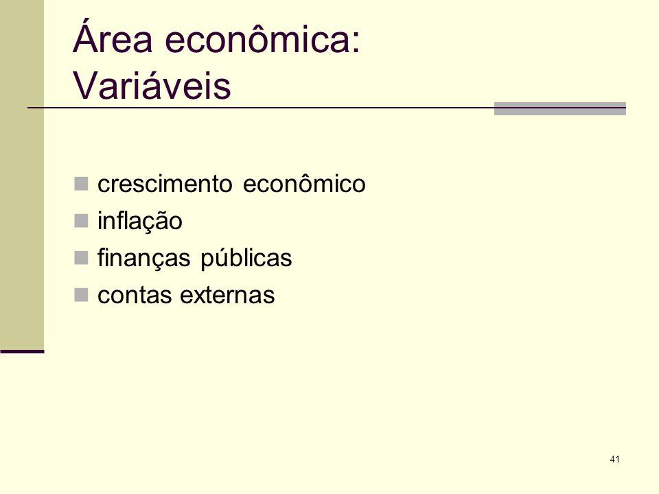 Área econômica: Variáveis