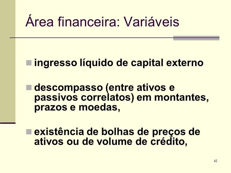 Área financeira: Variáveis