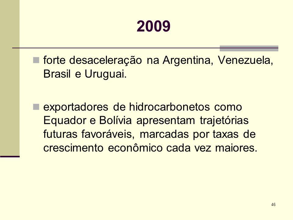 2009 forte desaceleração na Argentina, Venezuela, Brasil e Uruguai.