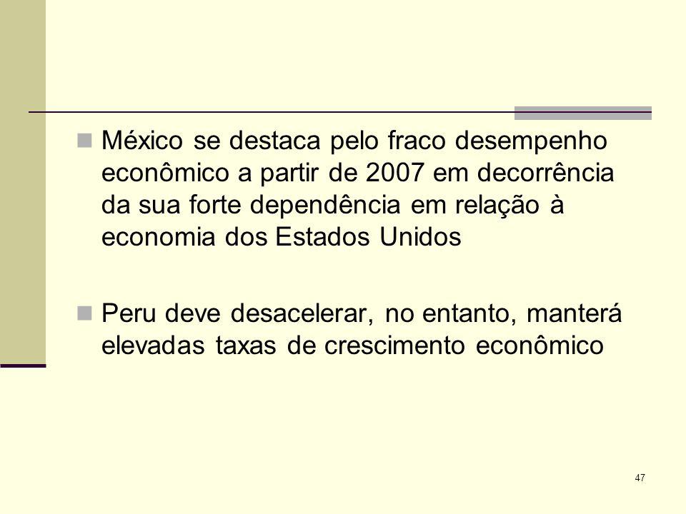México se destaca pelo fraco desempenho econômico a partir de 2007 em decorrência da sua forte dependência em relação à economia dos Estados Unidos