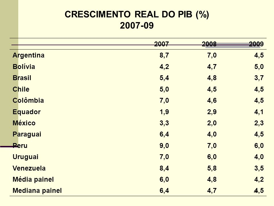 CRESCIMENTO REAL DO PIB (%)