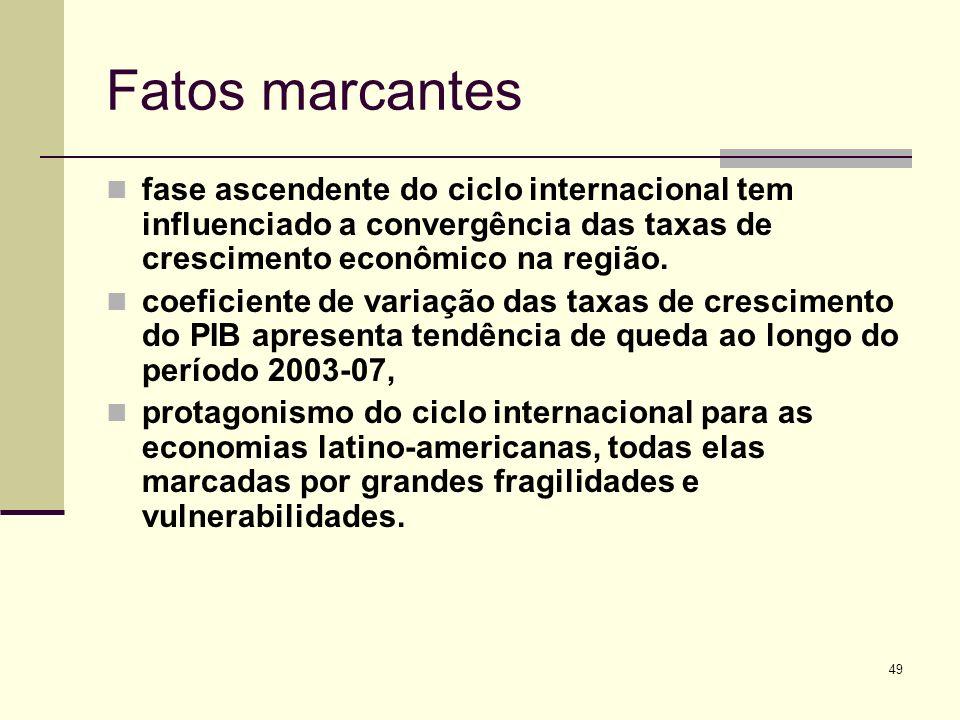 Fatos marcantes fase ascendente do ciclo internacional tem influenciado a convergência das taxas de crescimento econômico na região.