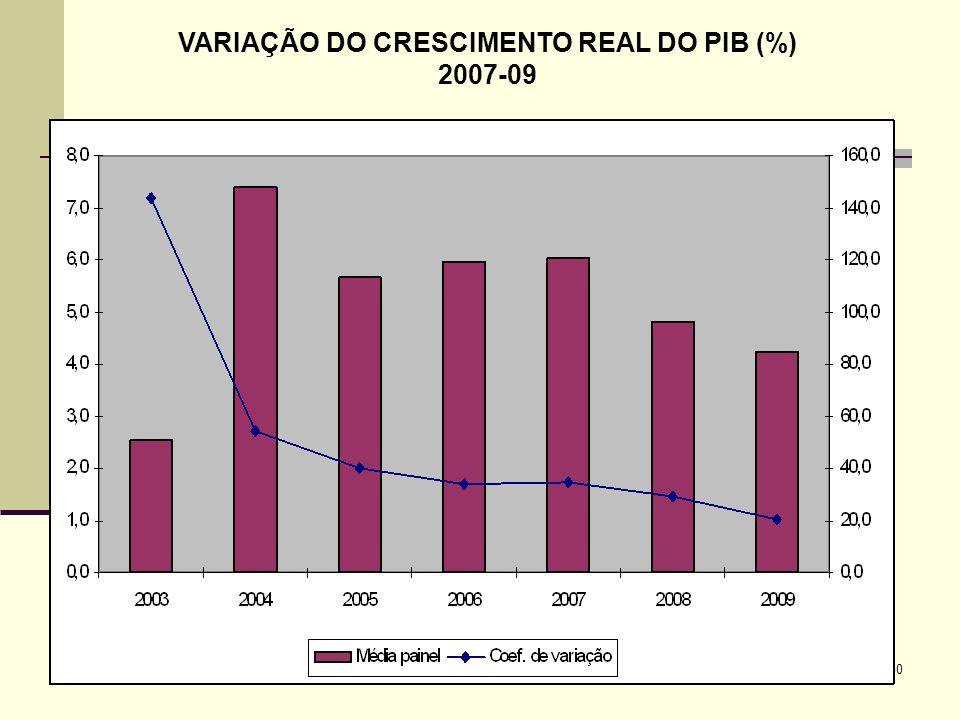 VARIAÇÃO DO CRESCIMENTO REAL DO PIB (%)