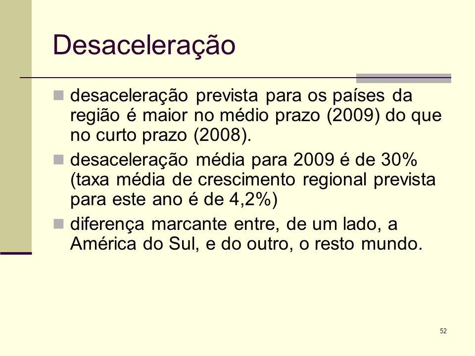 Desaceleração desaceleração prevista para os países da região é maior no médio prazo (2009) do que no curto prazo (2008).