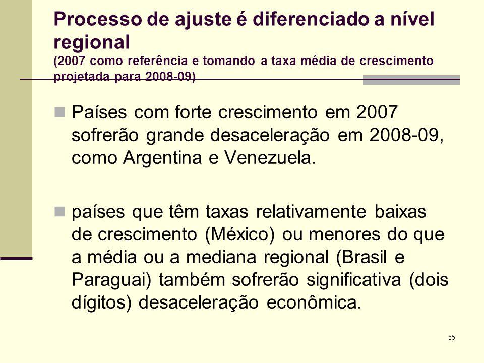 Processo de ajuste é diferenciado a nível regional (2007 como referência e tomando a taxa média de crescimento projetada para 2008-09)