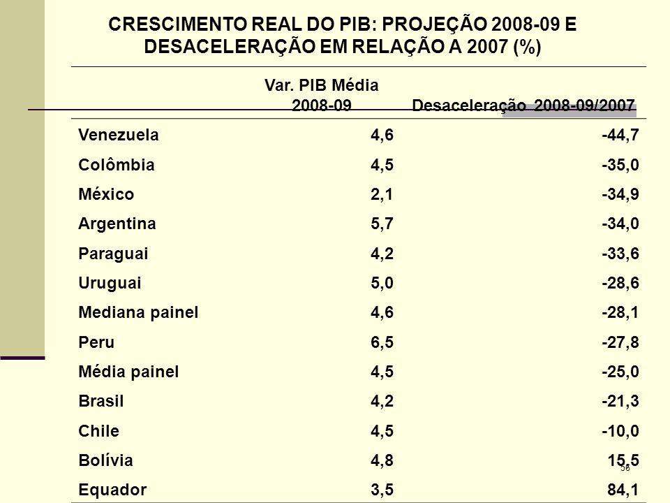 CRESCIMENTO REAL DO PIB: PROJEÇÃO 2008-09 E DESACELERAÇÃO EM RELAÇÃO A 2007 (%)