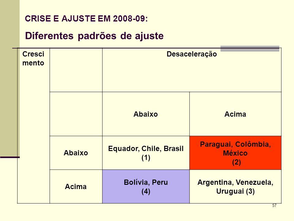 CRISE E AJUSTE EM 2008-09: Diferentes padrões de ajuste