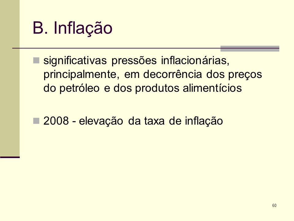 B. Inflação significativas pressões inflacionárias, principalmente, em decorrência dos preços do petróleo e dos produtos alimentícios.