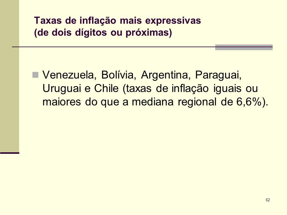 Taxas de inflação mais expressivas (de dois dígitos ou próximas)