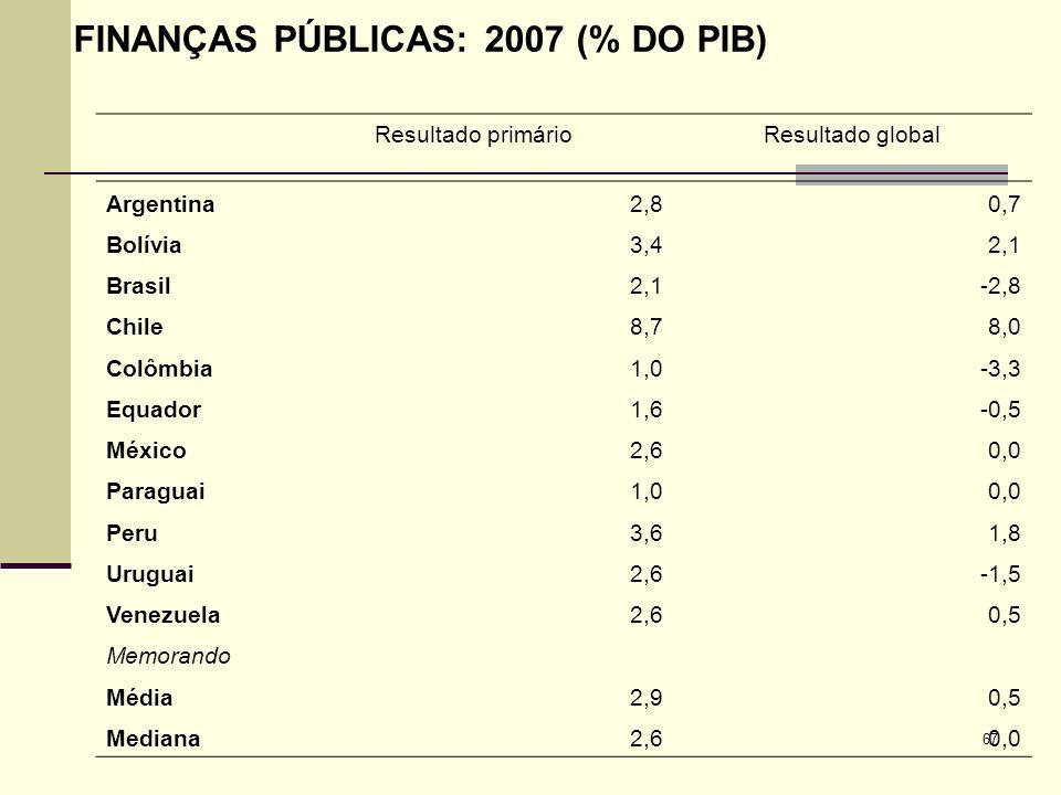 FINANÇAS PÚBLICAS: 2007 (% DO PIB)