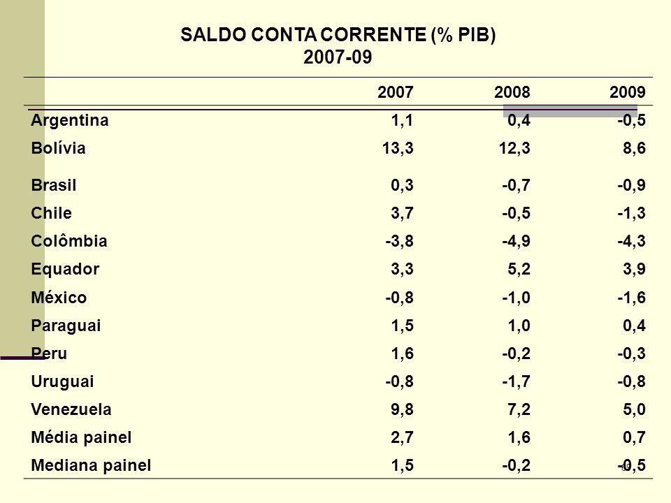 SALDO CONTA CORRENTE (% PIB)