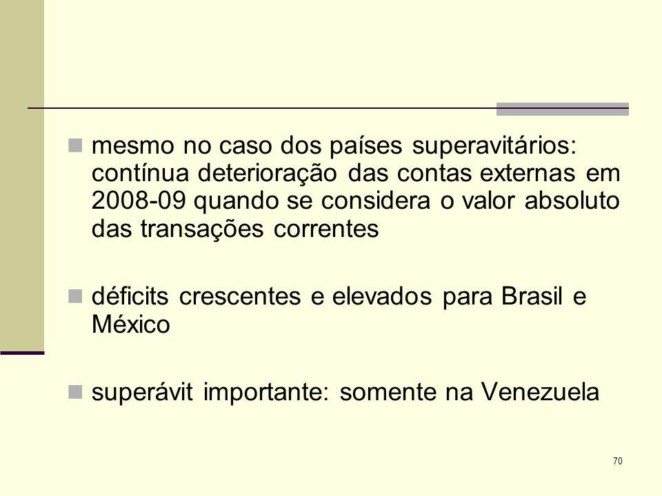 mesmo no caso dos países superavitários: contínua deterioração das contas externas em 2008-09 quando se considera o valor absoluto das transações correntes