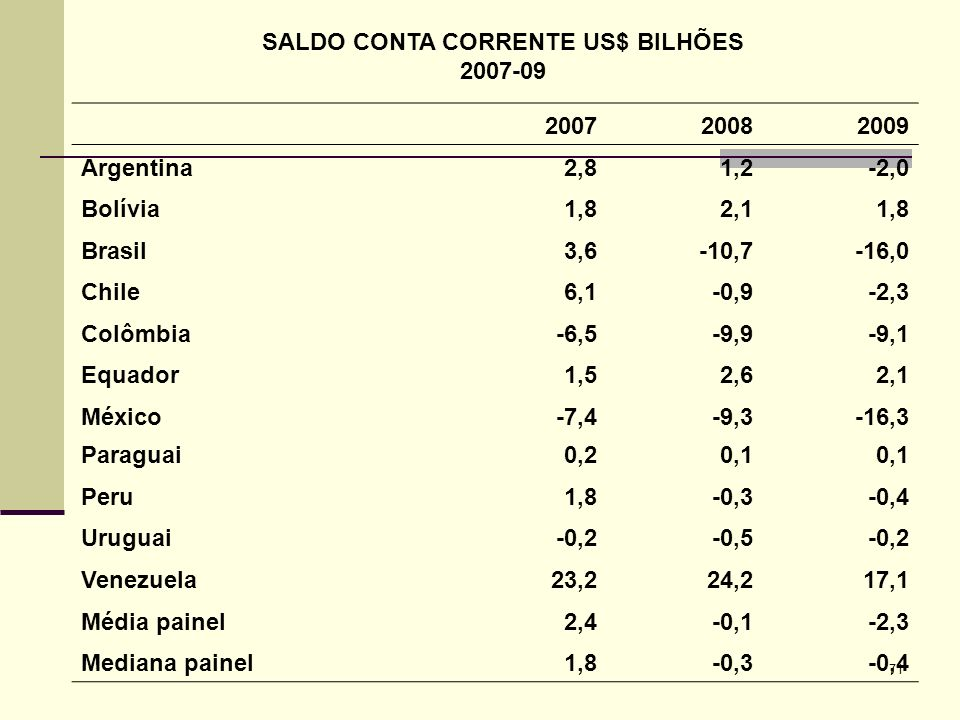 SALDO CONTA CORRENTE US$ BILHÕES