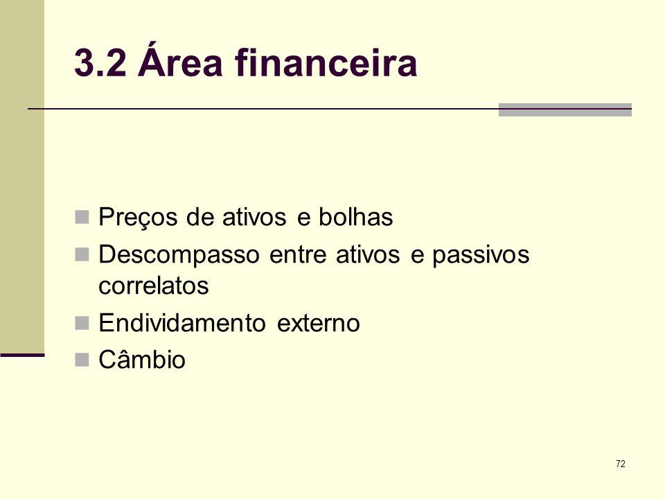 3.2 Área financeira Preços de ativos e bolhas