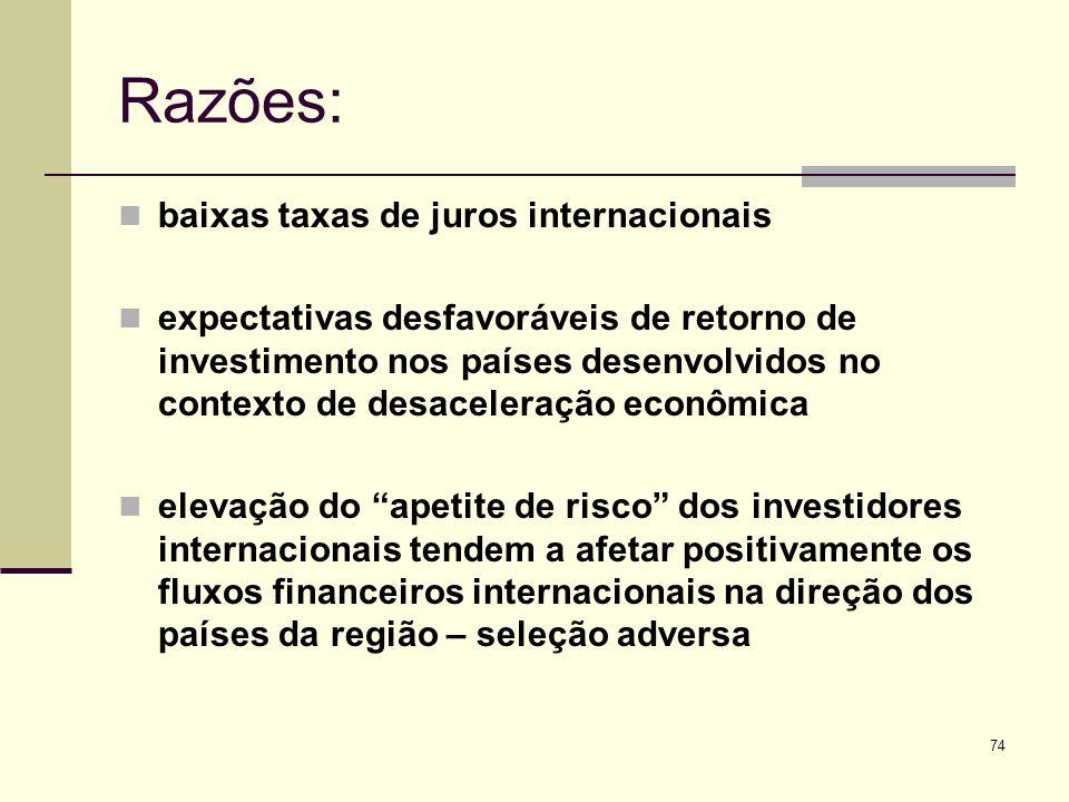 Razões: baixas taxas de juros internacionais