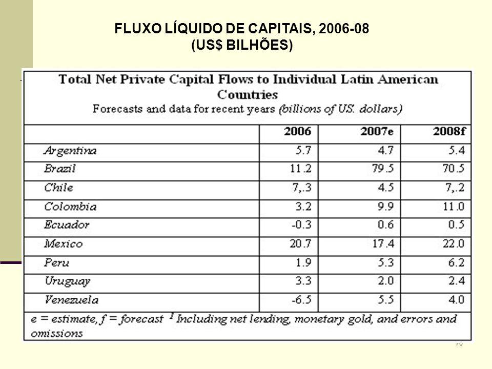 FLUXO LÍQUIDO DE CAPITAIS, 2006-08