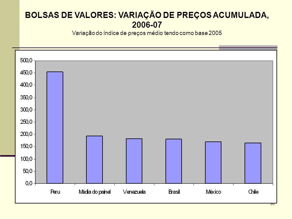 BOLSAS DE VALORES: VARIAÇÃO DE PREÇOS ACUMULADA, 2006-07