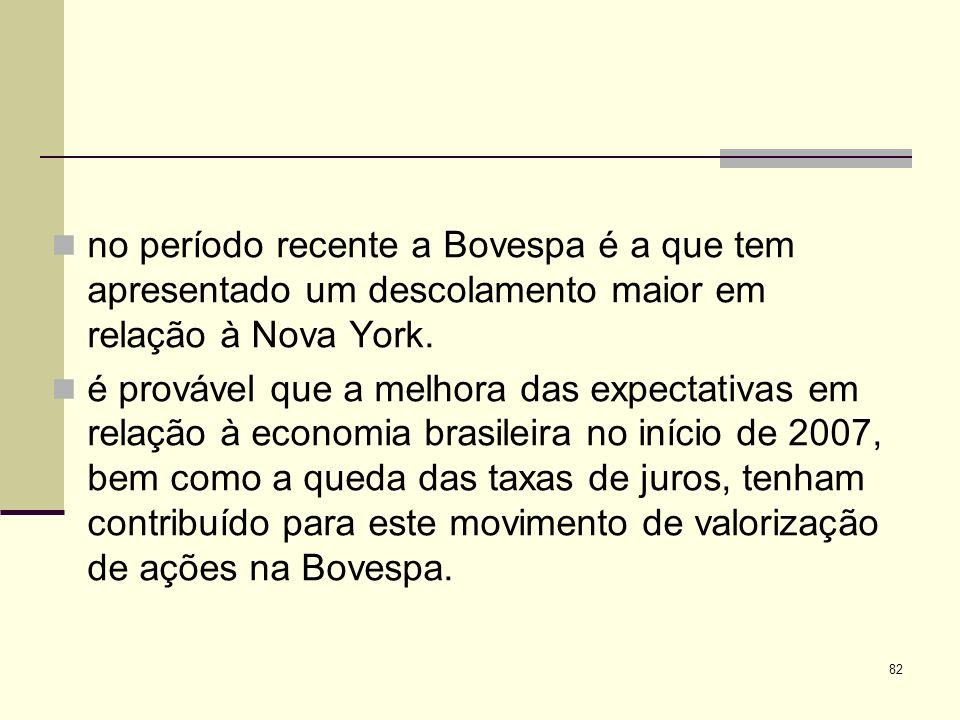 no período recente a Bovespa é a que tem apresentado um descolamento maior em relação à Nova York.