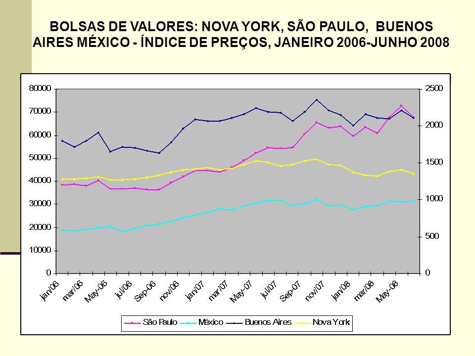 BOLSAS DE VALORES: NOVA YORK, SÃO PAULO, BUENOS AIRES MÉXICO - ÍNDICE DE PREÇOS, JANEIRO 2006-JUNHO 2008
