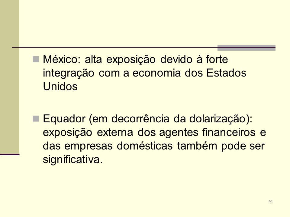 México: alta exposição devido à forte integração com a economia dos Estados Unidos