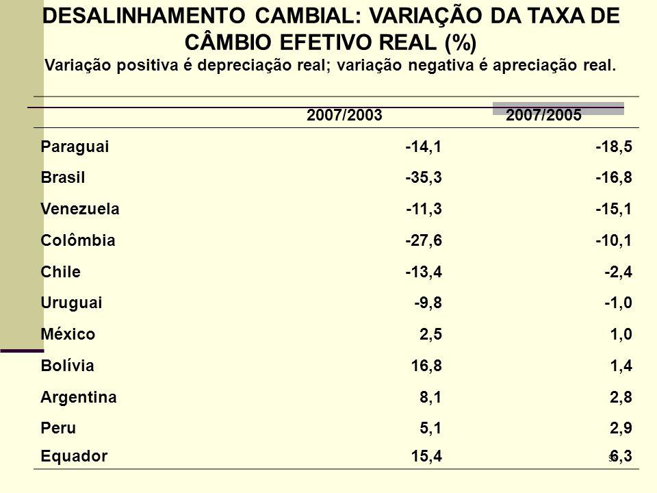 DESALINHAMENTO CAMBIAL: VARIAÇÃO DA TAXA DE CÂMBIO EFETIVO REAL (%)