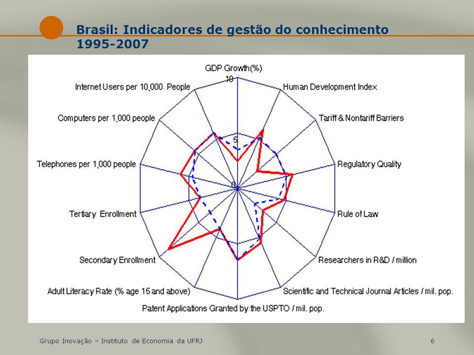 Brasil: Indicadores de gestão do conhecimento 1995-2007