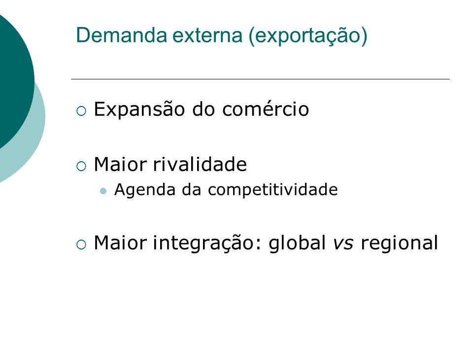 Demanda externa (exportação)