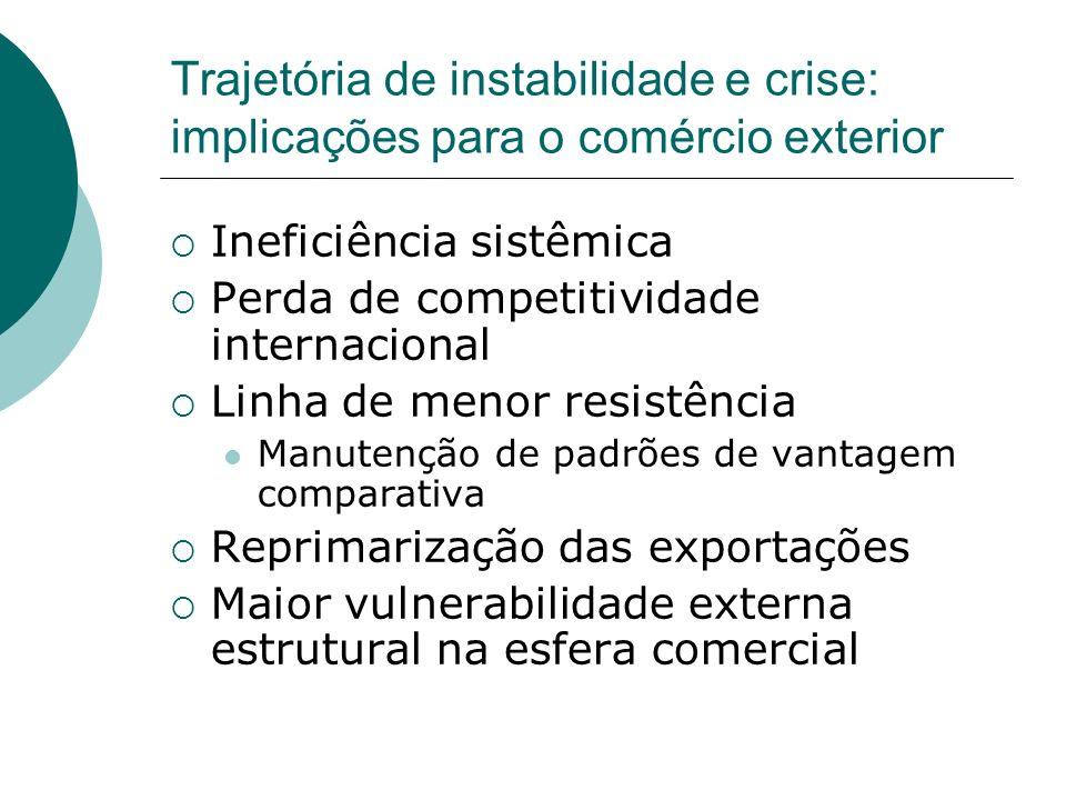 Trajetória de instabilidade e crise: implicações para o comércio exterior
