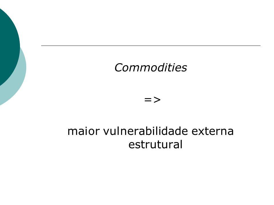 maior vulnerabilidade externa estrutural