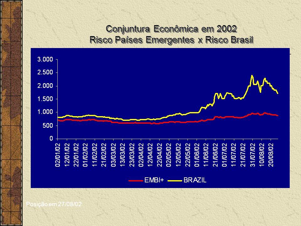 Conjuntura Econômica em 2002 Risco Países Emergentes x Risco Brasil