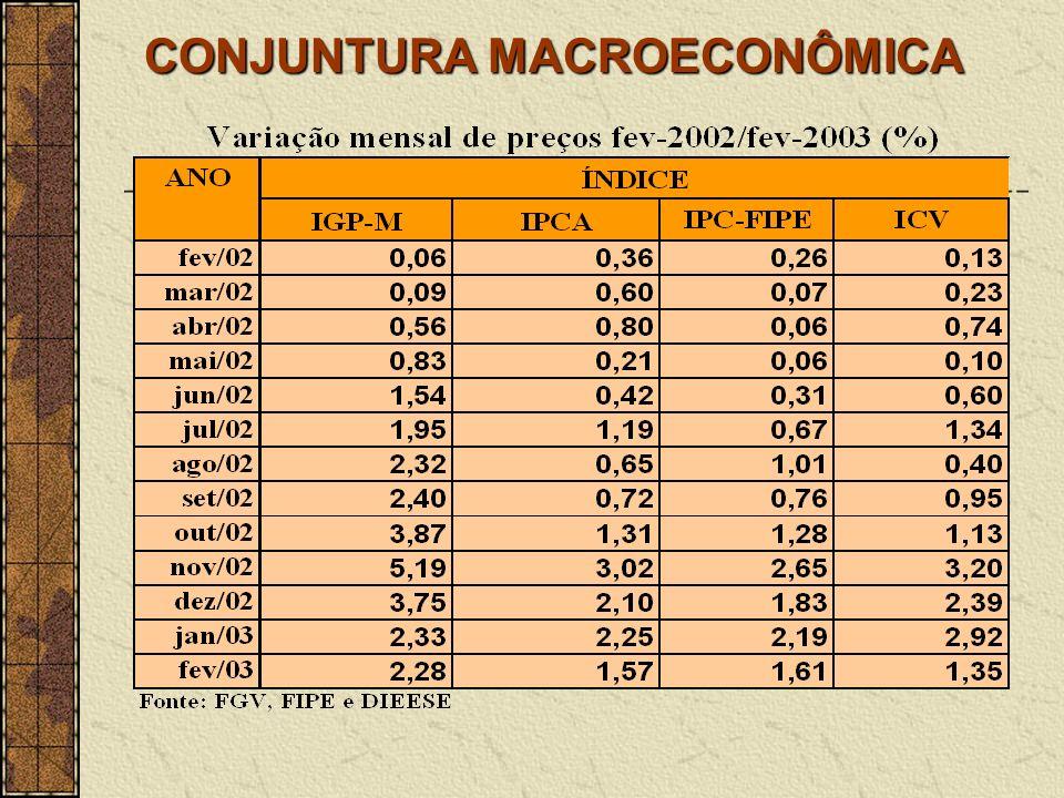 CONJUNTURA MACROECONÔMICA