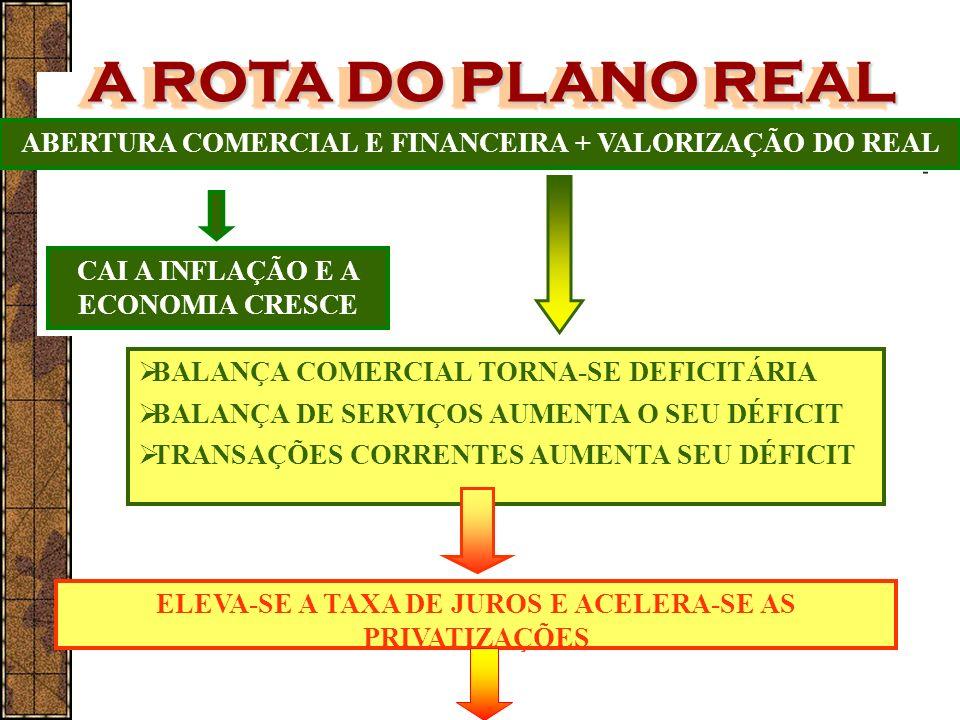 ABERTURA COMERCIAL E FINANCEIRA + VALORIZAÇÃO DO REAL