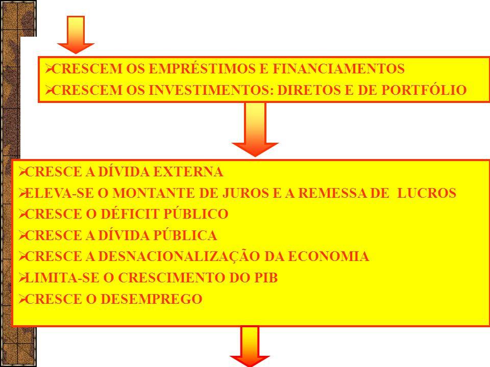 CRESCEM OS EMPRÉSTIMOS E FINANCIAMENTOS