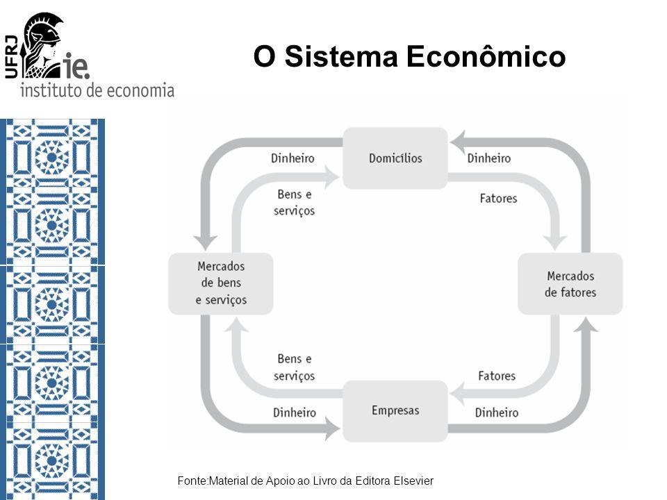 O Sistema Econômico Fonte:Material de Apoio ao Livro da Editora Elsevier