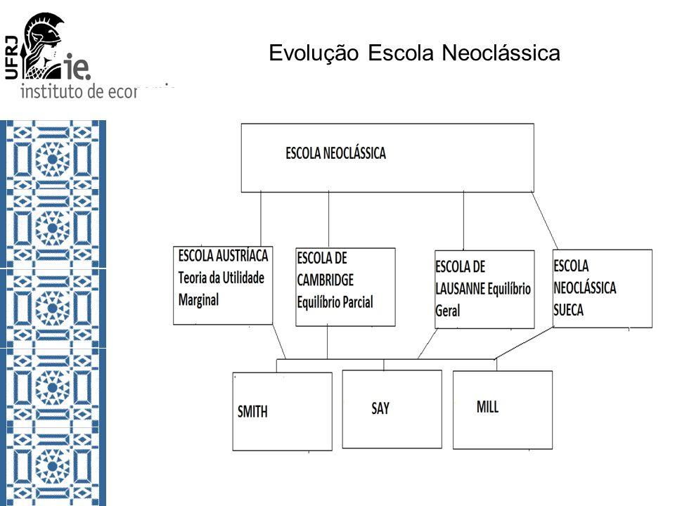 Evolução Escola Neoclássica
