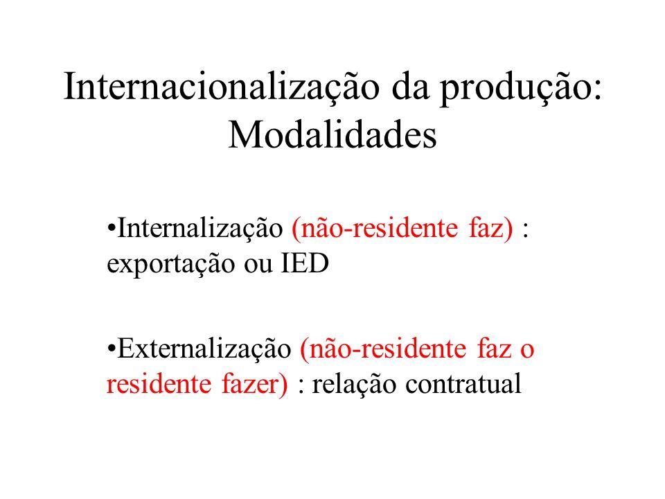 Internacionalização da produção: Modalidades